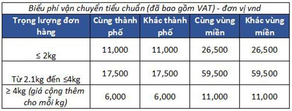 chinh-sach-giao-hang-lazada-3