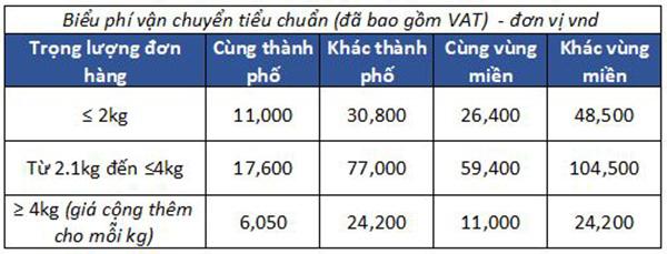 chinh-sach-giao-hang-lazada-4