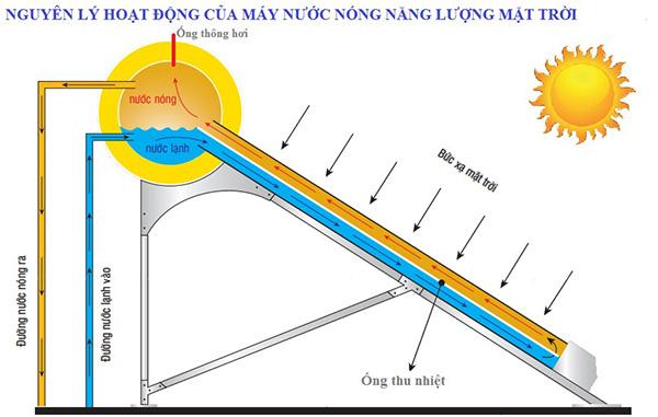 may nuoc nong nang luong mat troi 2